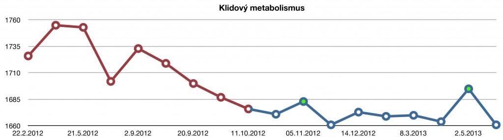 Graf Klidový metabolismus