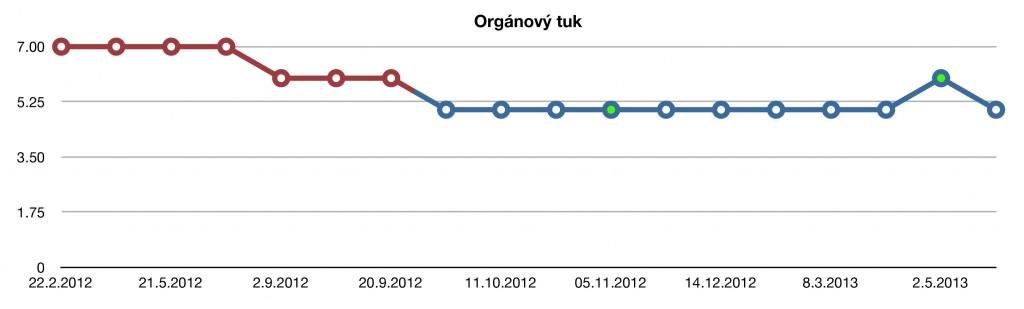 Orgánový tuk: Graf