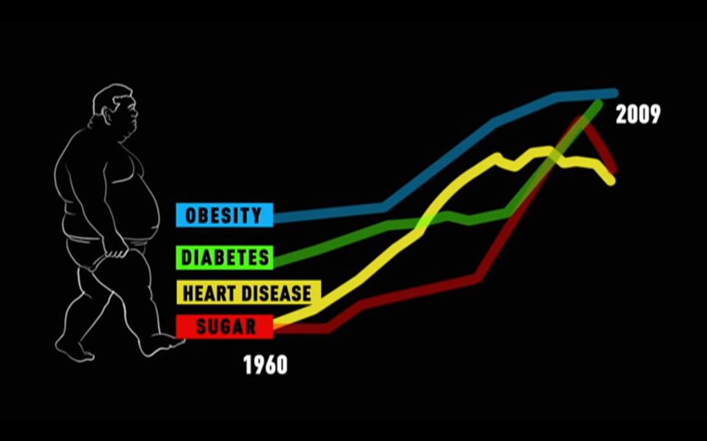 Diabetes a cukr
