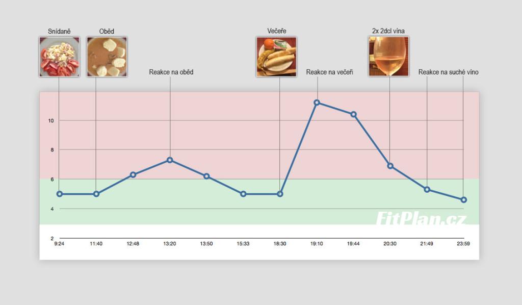 Měření cukru v krvi - První den v grafu