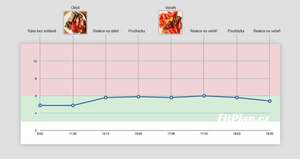 Měření cukru v krvi - Druhý den v grafu