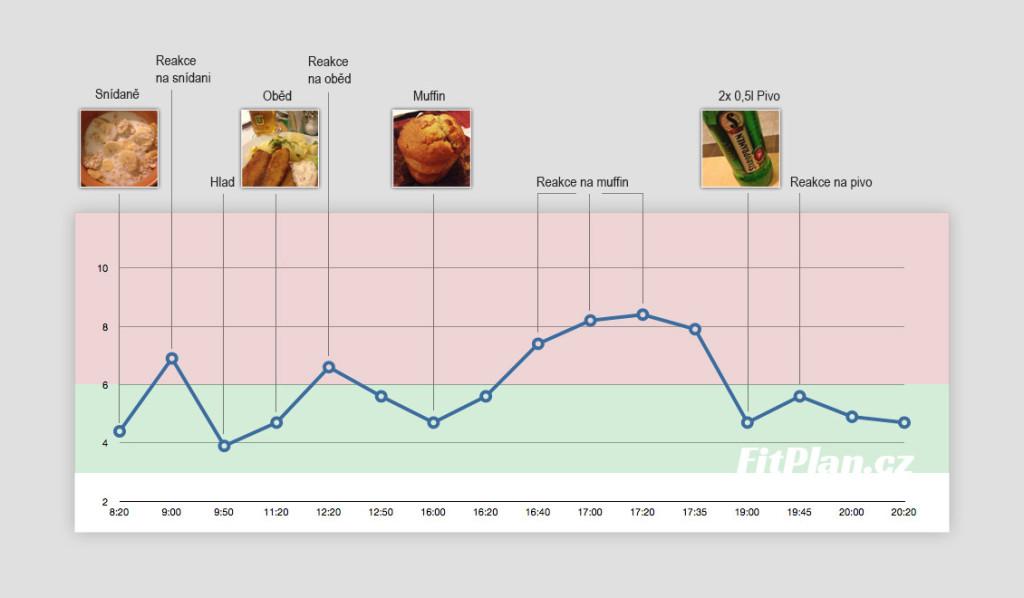 Měření cukru v krvi - Třetí den v grafu
