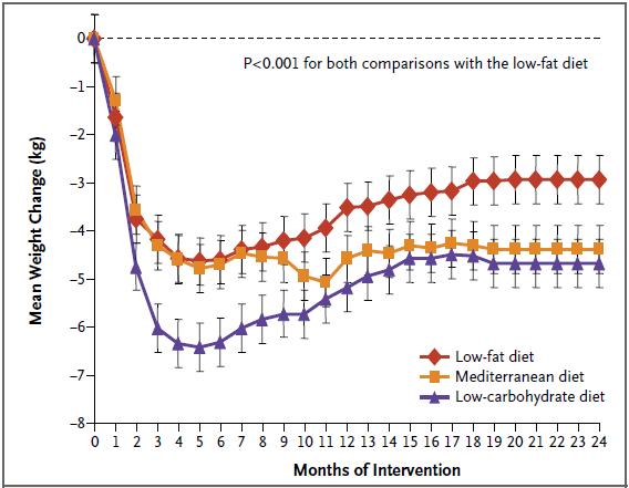 Nízkostučná vs středomořská vs nízkosacharidová strava